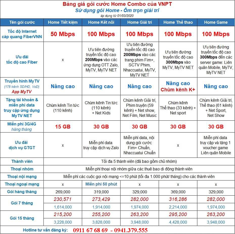 Bảng giá gói cước Home Combo đăng ký lắp internet truyền hình VNPT di động VinaPhone từ 01/03/2020
